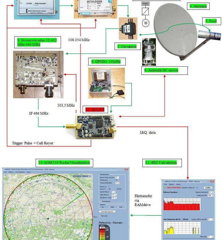 OE2IGL 10ghz radar