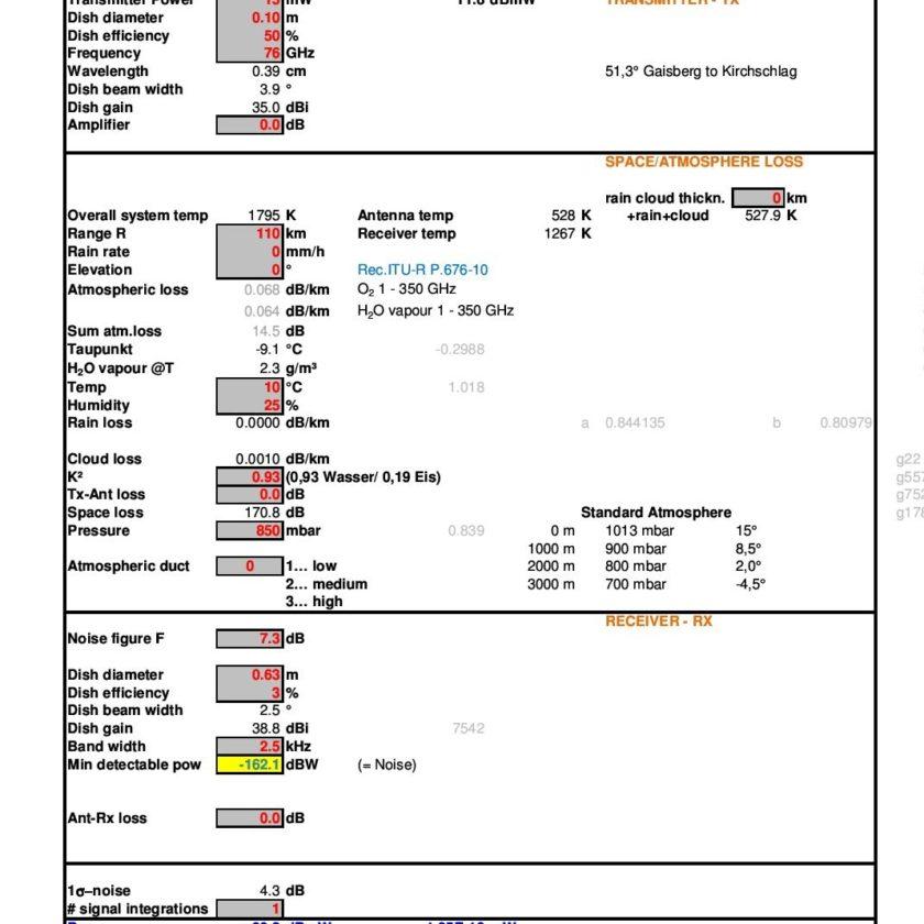 OE2IGL microwave link budget